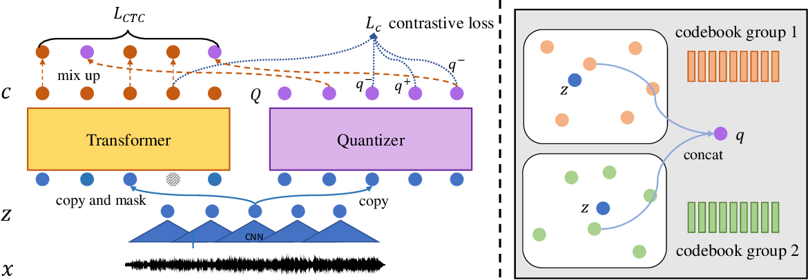 Figure 1 for UniSpeech: Unified Speech Representation Learning with Labeled and Unlabeled Data