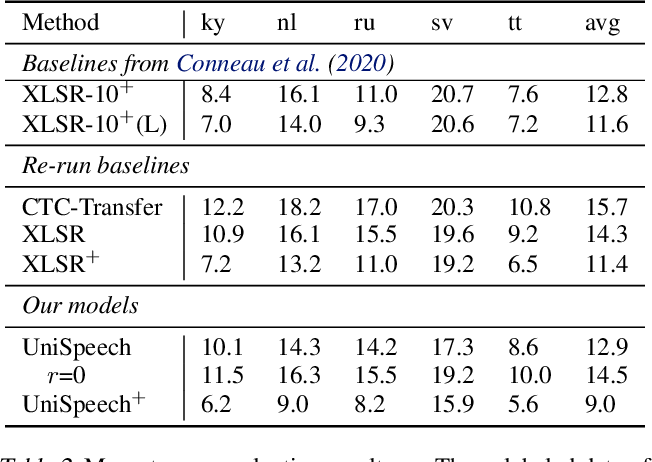 Figure 3 for UniSpeech: Unified Speech Representation Learning with Labeled and Unlabeled Data
