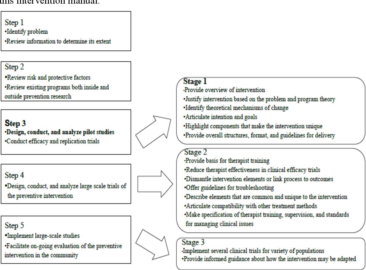 Figure 4 from MUSIC-BASED EMOTION REGULATION (MBER