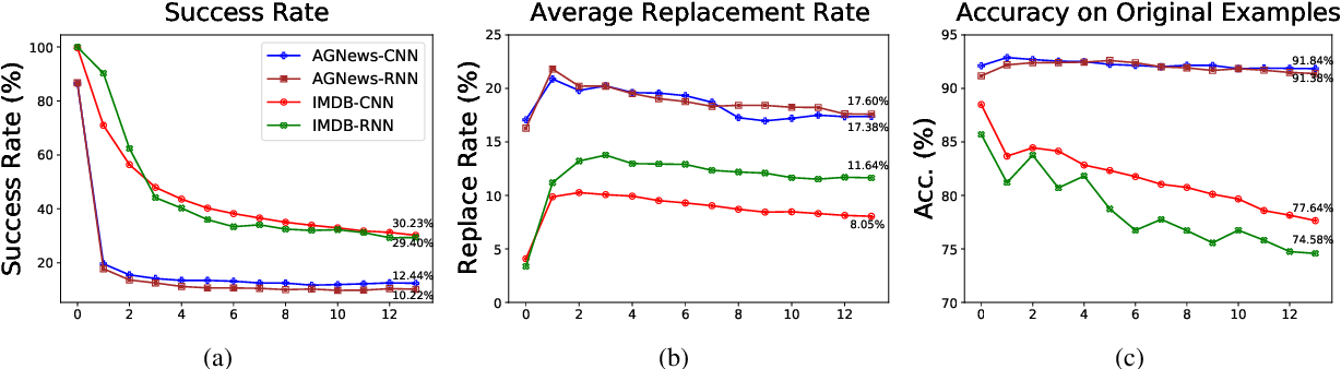Figure 4 for A Geometry-Inspired Attack for Generating Natural Language Adversarial Examples