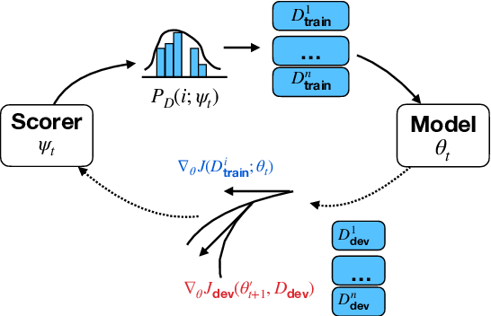 Figure 1 for Balancing Training for Multilingual Neural Machine Translation