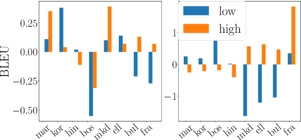 Figure 4 for Balancing Training for Multilingual Neural Machine Translation