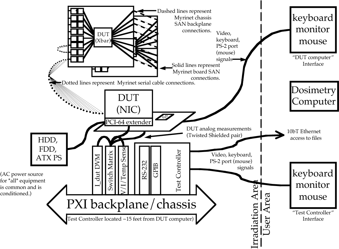 Figure 4 From Proton Single Event Effects See Testing Of The Block Diagram Along With An Overview Power Supply Architectures Test System