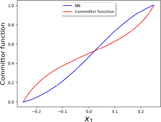 Figure 1 for Solving for high dimensional committor functions using artificial neural networks
