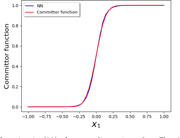 Figure 3 for Solving for high dimensional committor functions using artificial neural networks