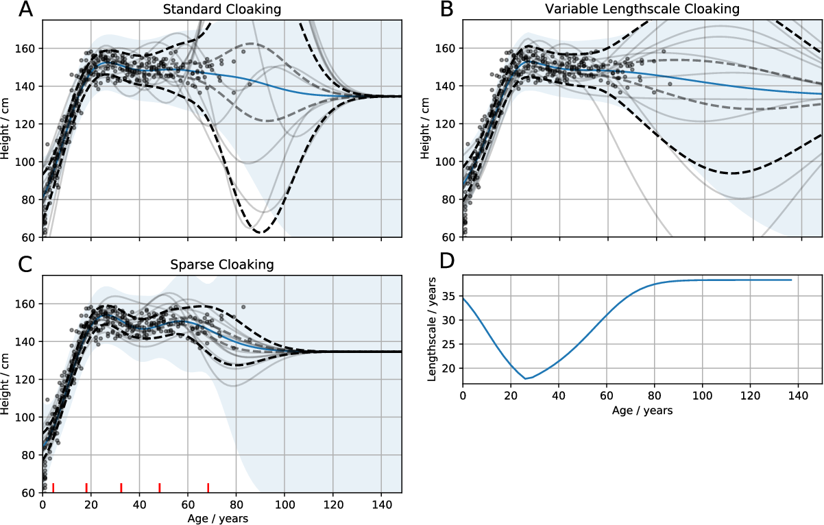 Figure 1 for Differentially Private Regression and Classification with Sparse Gaussian Processes