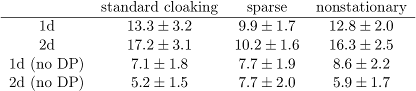 Figure 2 for Differentially Private Regression and Classification with Sparse Gaussian Processes