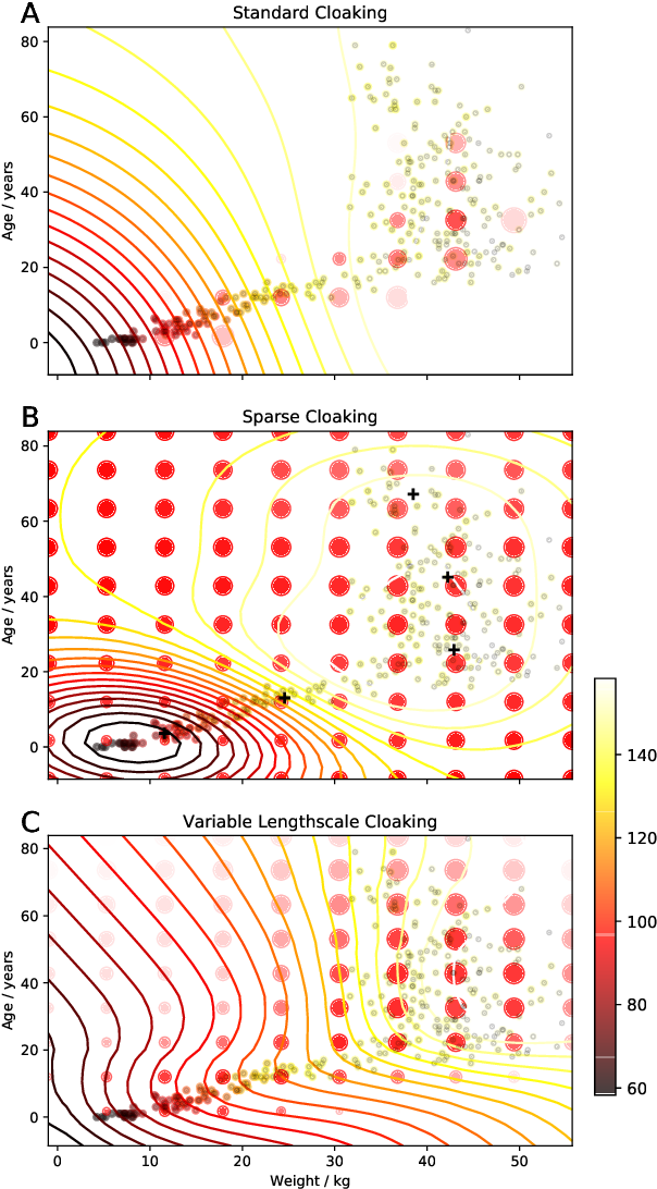 Figure 3 for Differentially Private Regression and Classification with Sparse Gaussian Processes