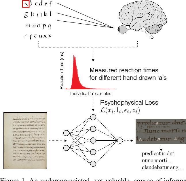 Figure 1 for Measuring Human Perception to Improve Handwritten Document Transcription