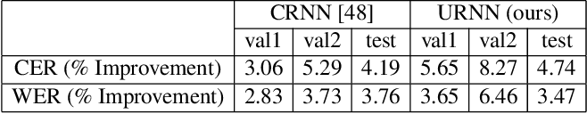 Figure 4 for Measuring Human Perception to Improve Handwritten Document Transcription