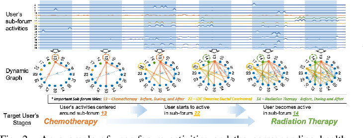Figure 1 for DynGraph2Seq: Dynamic-Graph-to-Sequence Interpretable Learning for Health Stage Prediction in Online Health Forums