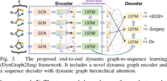 Figure 2 for DynGraph2Seq: Dynamic-Graph-to-Sequence Interpretable Learning for Health Stage Prediction in Online Health Forums