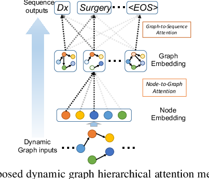 Figure 3 for DynGraph2Seq: Dynamic-Graph-to-Sequence Interpretable Learning for Health Stage Prediction in Online Health Forums