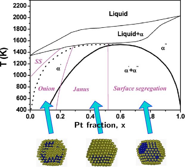 Figure 10 from thermodynamics of nanoalloys semantic scholar 10 color online simulated phase diagram of au pt nanoalloys obtained ccuart Choice Image