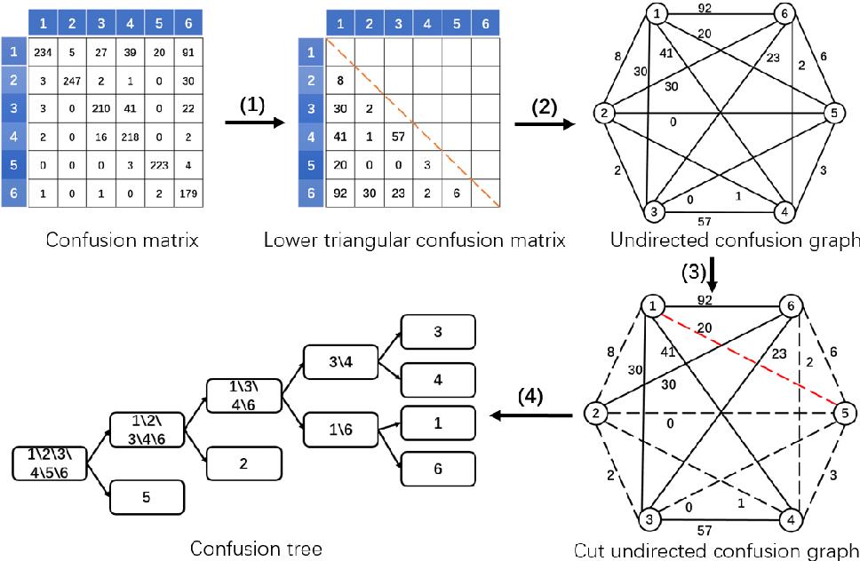 Figure 4 for TreeSegNet: Adaptive Tree CNNs for Subdecimeter Aerial Image Segmentation