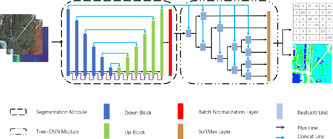 Figure 1 for TreeSegNet: Adaptive Tree CNNs for Subdecimeter Aerial Image Segmentation