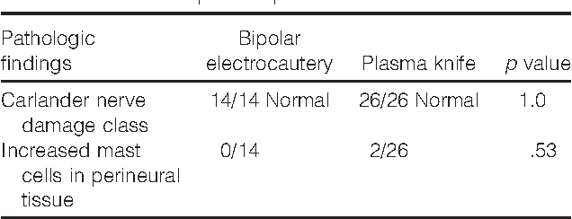 Table 1. Pathologic findings in rat sciatic nerves dissected by bipolar or plasma knife.