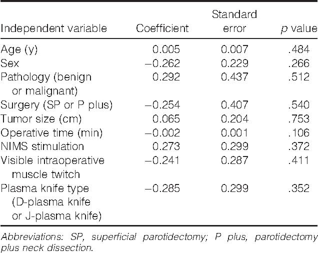 Table 3. Regression analysis exploring the relationship between several variables and postoperative facial paresis.