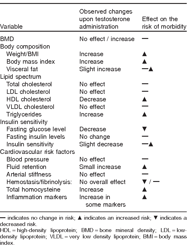Table 1 from Review of studies of androgen treatment of