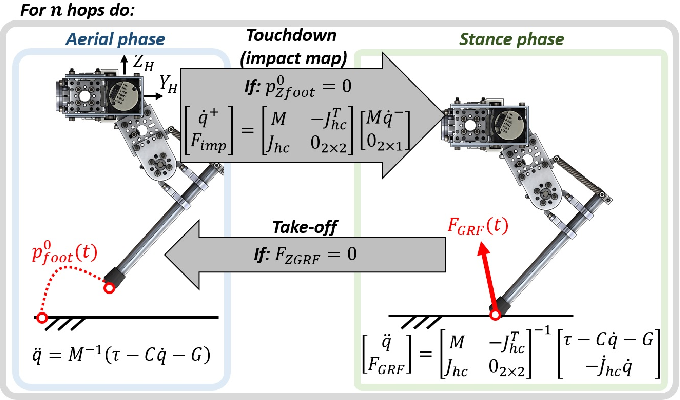 Figure 4 for HOPPY: An open-source and low-cost kit for dynamic robotics education
