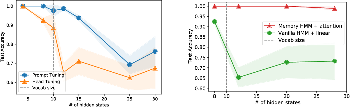 Figure 3 for Why Do Pretrained Language Models Help in Downstream Tasks? An Analysis of Head and Prompt Tuning