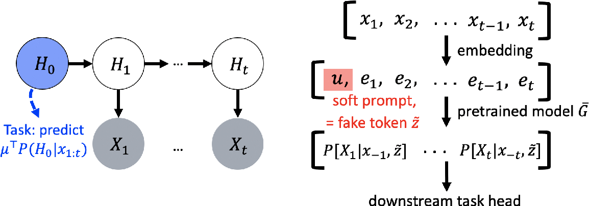 Figure 1 for Why Do Pretrained Language Models Help in Downstream Tasks? An Analysis of Head and Prompt Tuning