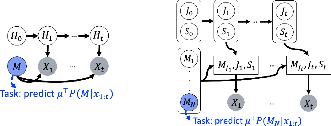 Figure 2 for Why Do Pretrained Language Models Help in Downstream Tasks? An Analysis of Head and Prompt Tuning