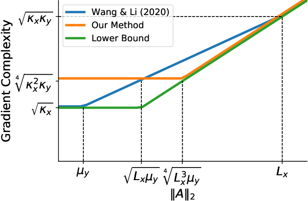 Figure 1 for DIPPA: An improved Method for Bilinear Saddle Point Problems