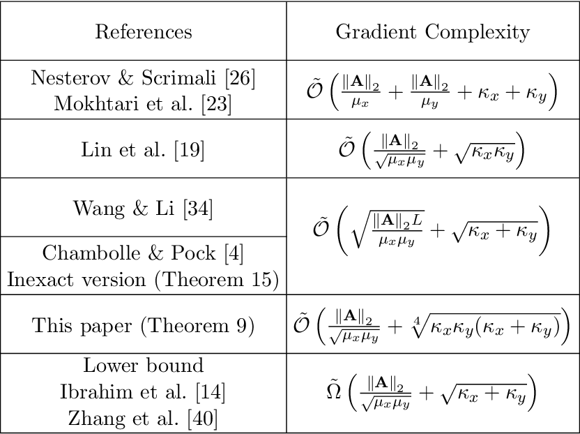 Figure 2 for DIPPA: An improved Method for Bilinear Saddle Point Problems