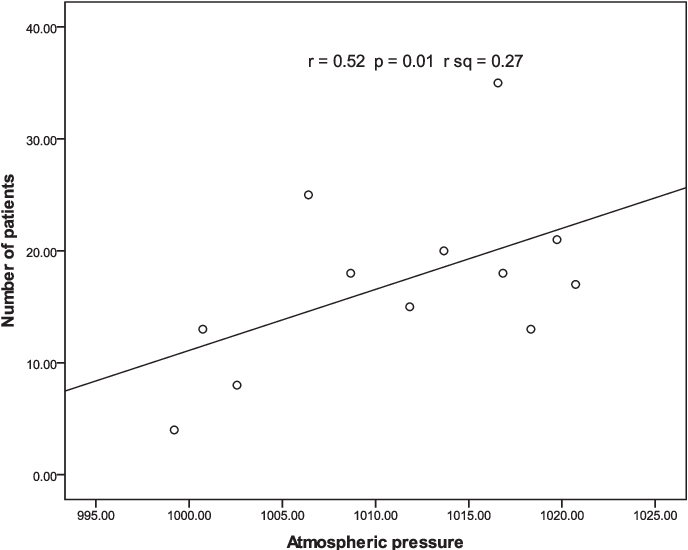 Fig. 3. The positive correlation of BPPV with atmospheric pressure.