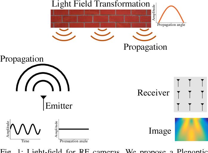Figure 1 for Light-Field for RF
