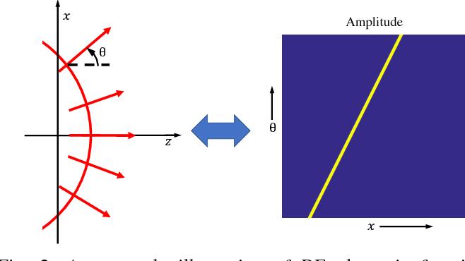 Figure 2 for Light-Field for RF