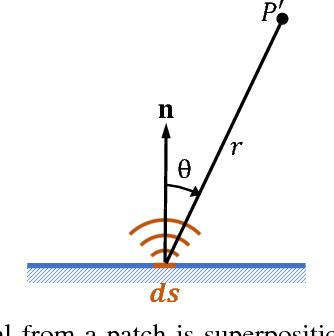 Figure 4 for Light-Field for RF