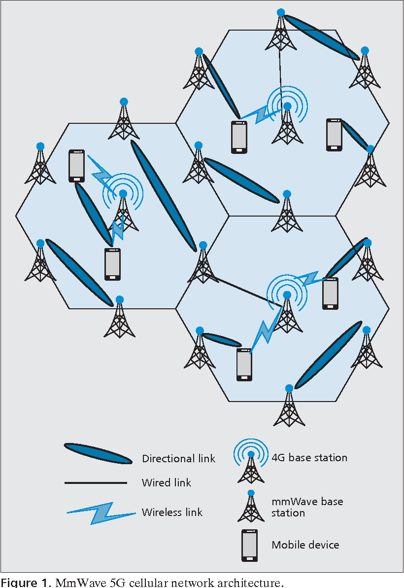 Enabling device-to-device communications in millimeter-wave 5G ...