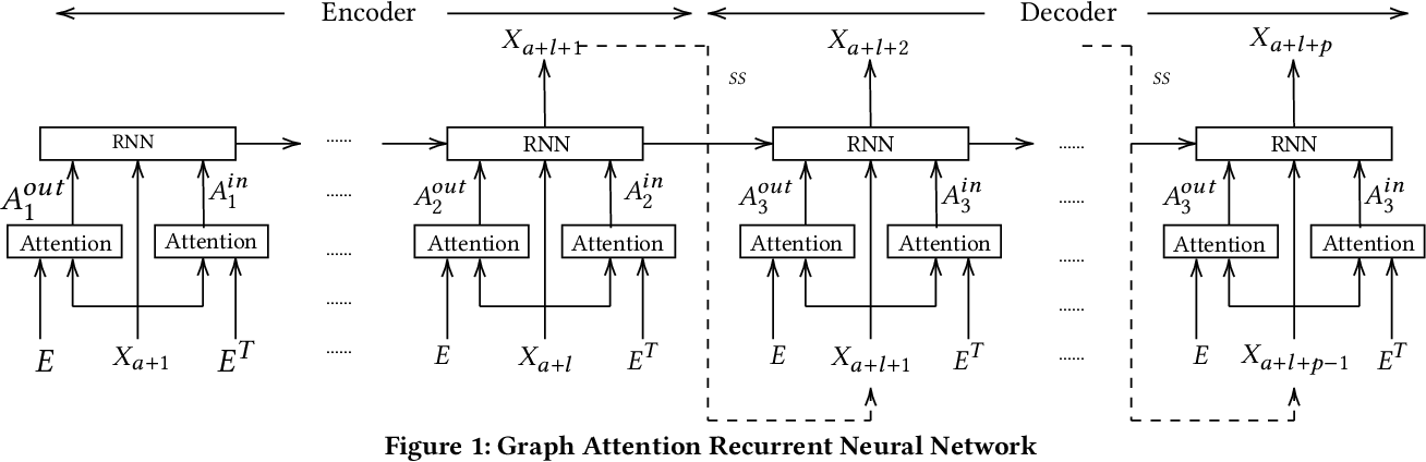Figure 1 for Graph Attention Recurrent Neural Networks for Correlated Time Series Forecasting -- Full version