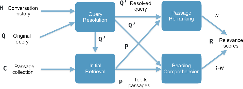 Figure 1 for Leveraging Query Resolution and Reading Comprehension for Conversational Passage Retrieval
