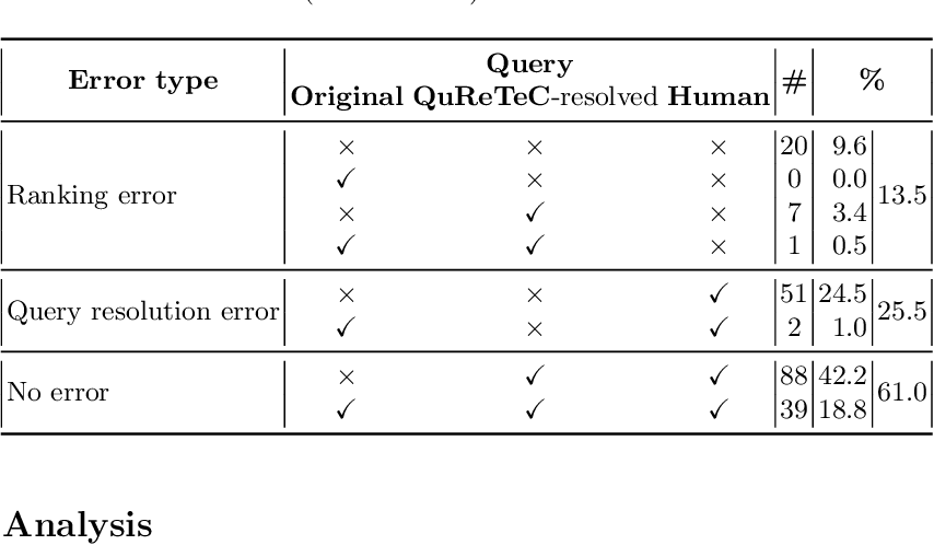 Figure 3 for Leveraging Query Resolution and Reading Comprehension for Conversational Passage Retrieval