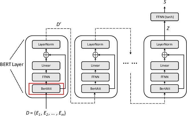 Figure 3 for A Sentence-level Hierarchical BERT Model for Document Classification with Limited Labelled Data
