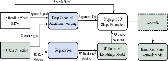 """Figure 2 for Synthesising 3D Facial Motion from """"In-the-Wild"""" Speech"""