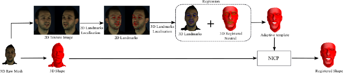 """Figure 4 for Synthesising 3D Facial Motion from """"In-the-Wild"""" Speech"""