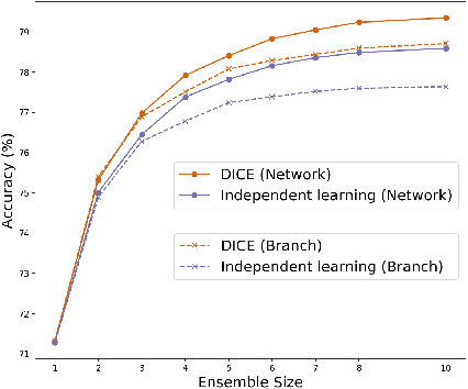 Figure 1 for DICE: Diversity in Deep Ensembles via Conditional Redundancy Adversarial Estimation