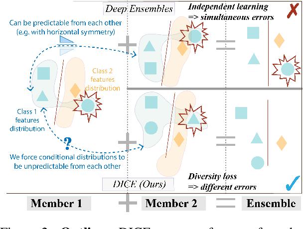 Figure 3 for DICE: Diversity in Deep Ensembles via Conditional Redundancy Adversarial Estimation