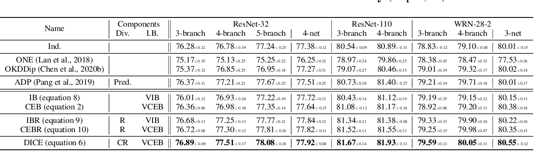 Figure 2 for DICE: Diversity in Deep Ensembles via Conditional Redundancy Adversarial Estimation