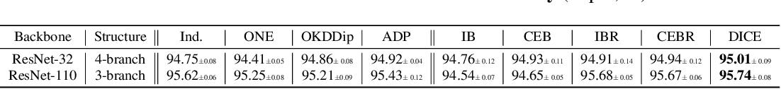Figure 4 for DICE: Diversity in Deep Ensembles via Conditional Redundancy Adversarial Estimation