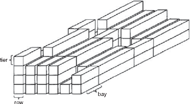 Figure 5 From Storage And Stacking Logistics Problems In Container