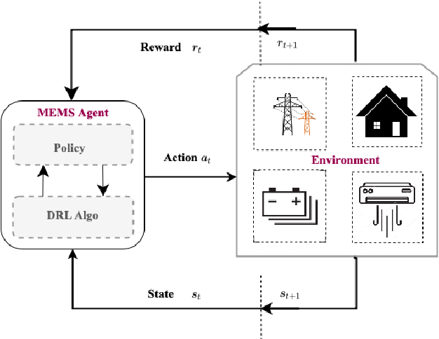 Figure 2 for Co-designing Intelligent Control of Building HVACs and Microgrids