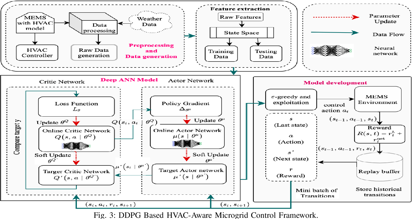 Figure 3 for Co-designing Intelligent Control of Building HVACs and Microgrids