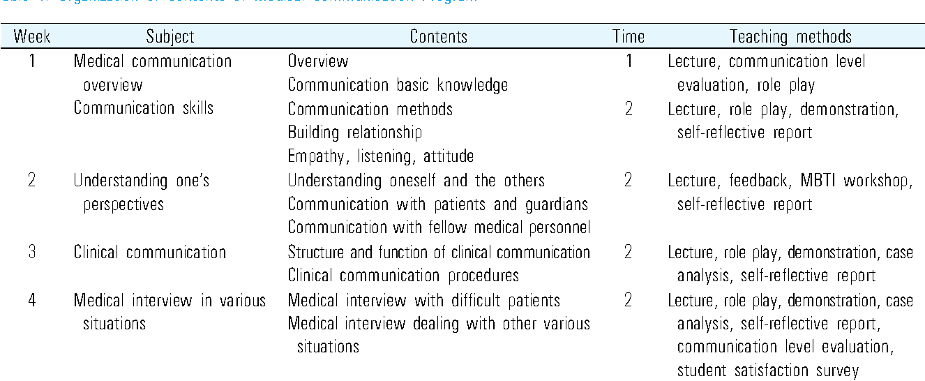 The Development And Effects Of A Medical Communication Skills Program For School Students