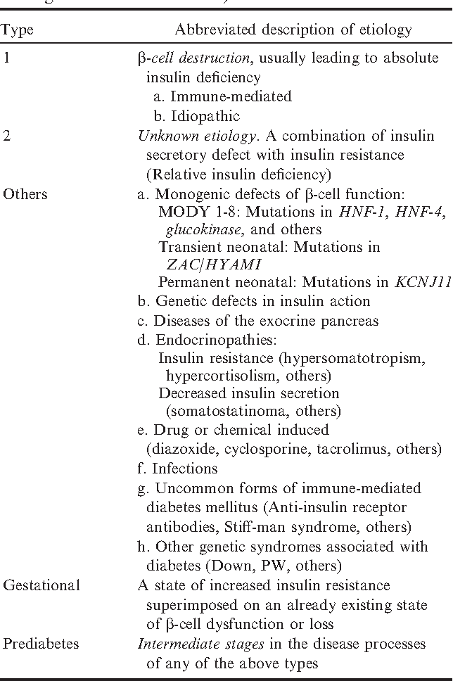 Table 1 From What S In A Name Classification Of Diabetes Mellitus