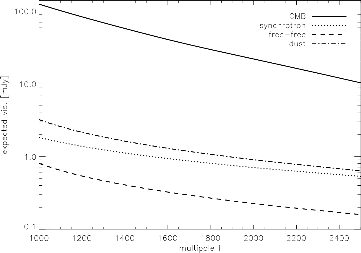 Figure 2 from Contamination of the Central Sunyaev-Zel